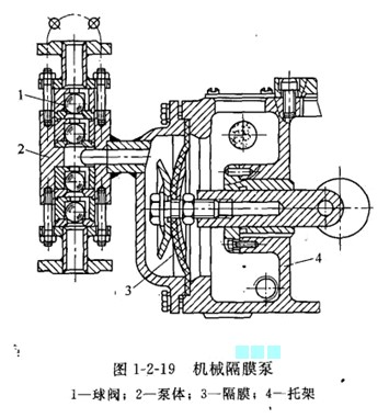 工作原理  隔膜泵主要由传动部分和隔膜缸头两大图片