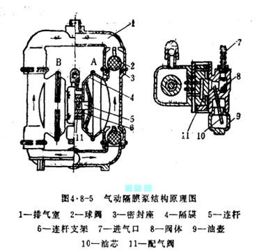 气动隔膜泵结构-上海飞鲁泵业科技有限公司图片