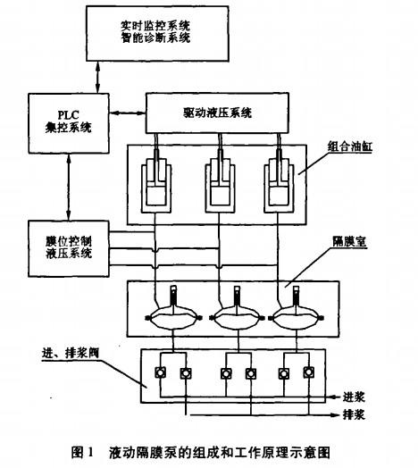 由主电机带动,通过液压油驱动组合油缸中的柱塞往复运动,柱塞再借助
