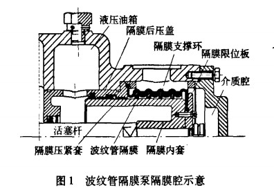 新型波纹管隔膜泵结构及工作原理