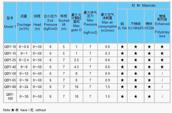 QBY铸铁气动隔膜泵性能参数表