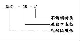 QBY衬氟气动隔膜泵型号意义