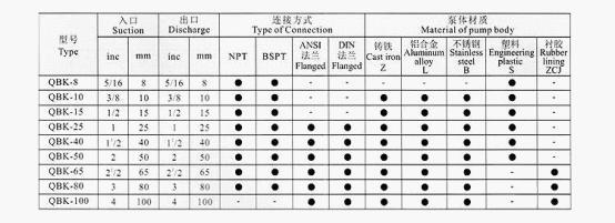 QBK气动隔膜泵(新型)规格参数