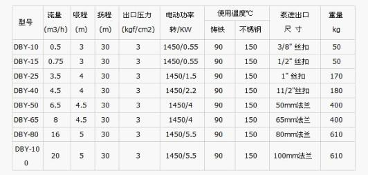 DBY型不锈钢电动隔膜泵性能参数